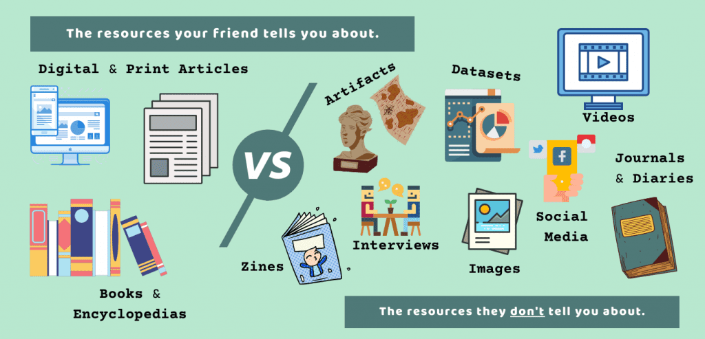 An infographic that says the resources your friend tells you about vs. the resources they don't tell you about. A computer desktop and a phone, a group of books, a stack of sheets of paper. A bust and a map, a zine with a figure on the cover, a Polaroid, a composition book, a monitor with a symbol for video, two figures sitting at a table with dialogue bubbles. A chart and graph icon, a hand holding a phone surrounded by social media icons.
